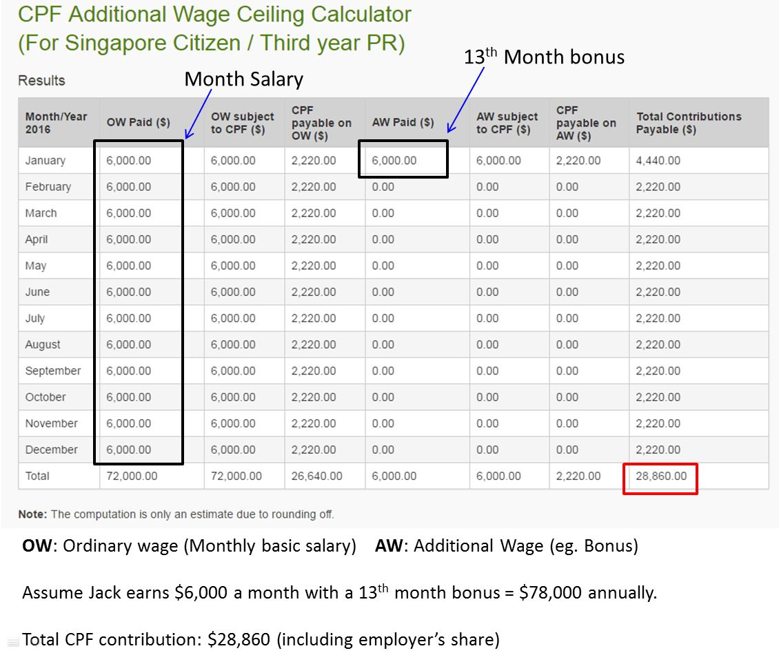 How does CPF Contributions work